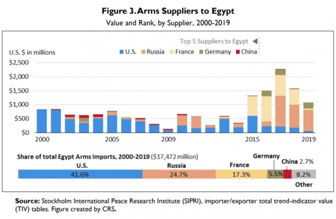 2. -imagine fara descriere- (egipt_arme_raport_14433300.jpg)