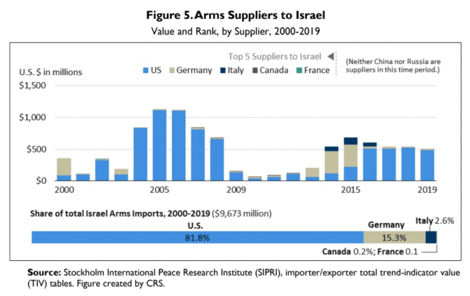 2. -imagine fara descriere- (israel_armament_sua_98792400.jpg)