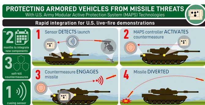 Infografic. Sursa foto: Lockheed Martin